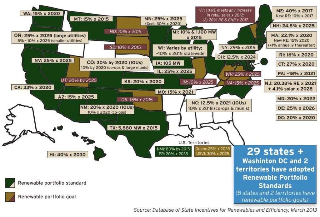RPS by State