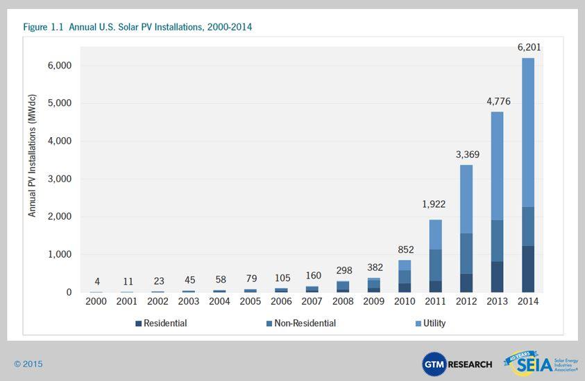 seia US Solar Installs 2000-2014