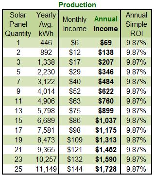 solar production table